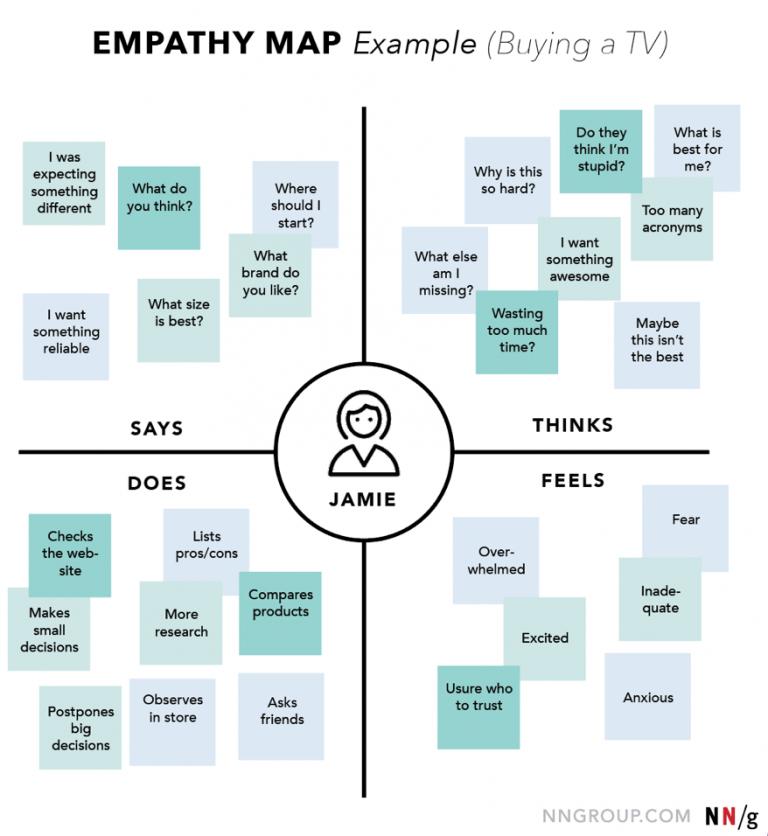 Voici un exemple d'une Carte d'empathie à propos de l'achat d'un nouveau produit high-tech.