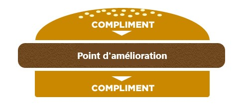 Comment faire un Sandwich feedback après une réunion